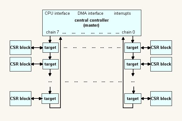 CSR_bd daisy chain control and status bus rtlery Telephone Diagram Daisy Chain at edmiracle.co