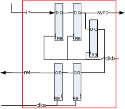 on-chip frequency measurement two-way synchronizer