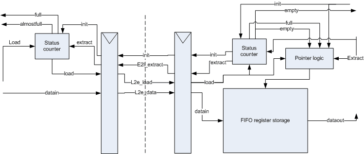 Interface connectivity FIFO block diagram