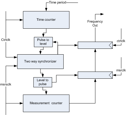on-chip frequency measurement detail block diagram