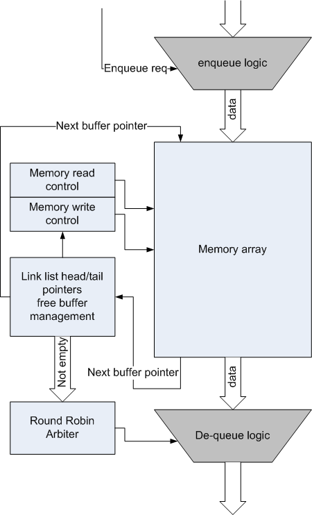 Linked List queuing block diagram