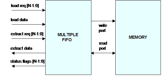 multiple FIFO block diagram