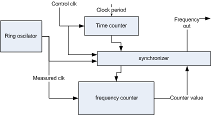 Ring oscilator performance monitor block diagram
