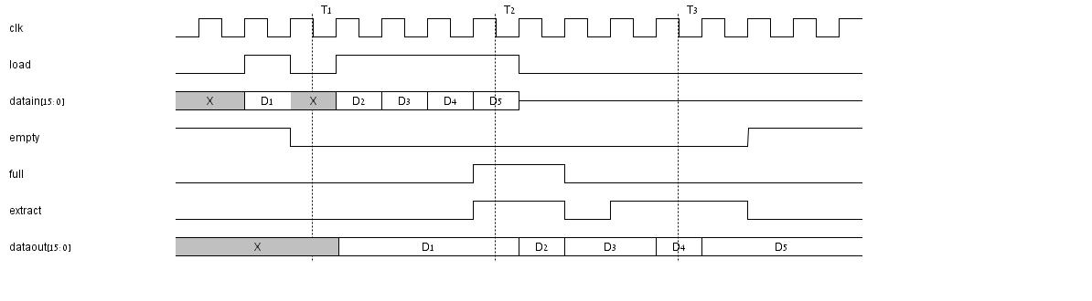 memory FIFO load extract waveform