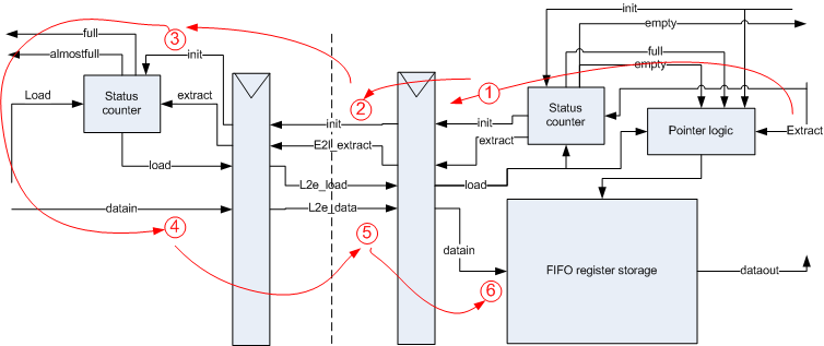 Interface connectivity FIFO depth calculation